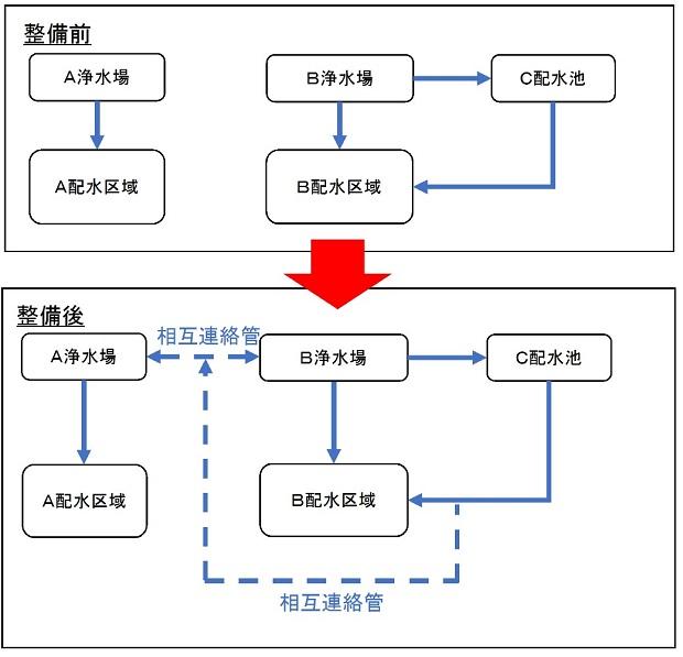 水道施設のネットワーク化