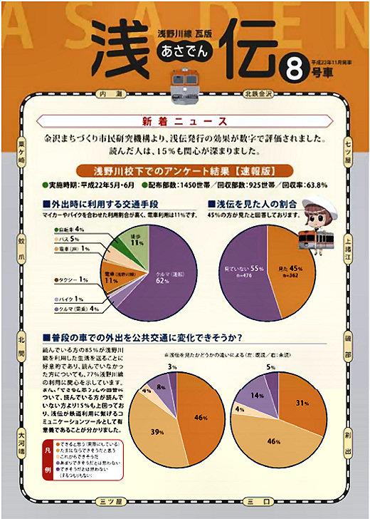 継続的な地域生活交通の確保と生活利便性の向上に関する研究 ~金沢まちづくり市民研究機構への参加~