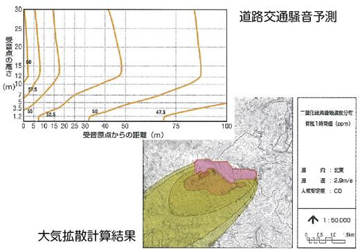 道路交通騒音予測、大気拡散計算結果